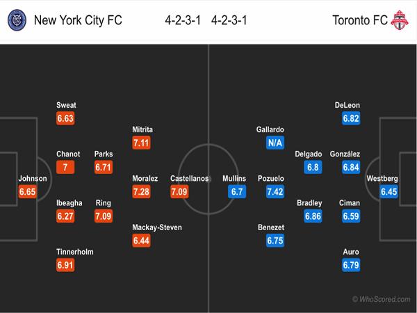 Đội hình dự kiến New York City vs Toronto