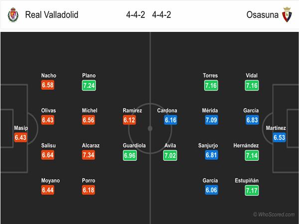 Đội hình dự kiến Valladolid vs Osasuna