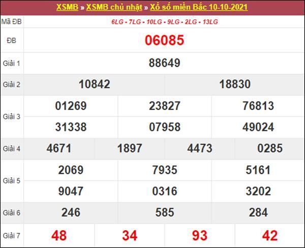 Soi cầu SXMB 11/10/2021 thứ 2 chốt số dự đoán MB